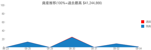 資産推移(100%=過去最高 $41,244,866)