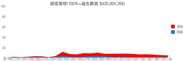 資産推移(100%=過去最高 $420,004,355)
