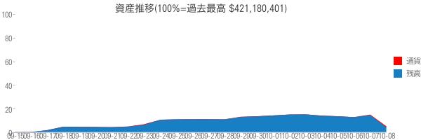 資産推移(100%=過去最高 $421,180,401)