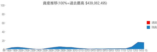 資産推移(100%=過去最高 $439,062,495)