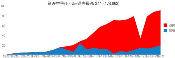 資産推移(100%=過去最高 $440,178,863)