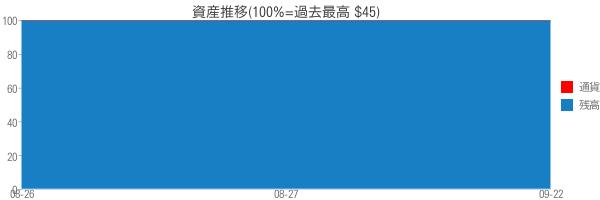 資産推移(100%=過去最高 $45)