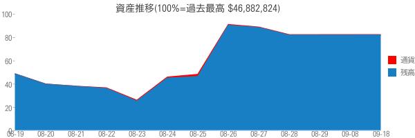 資産推移(100%=過去最高 $46,882,824)