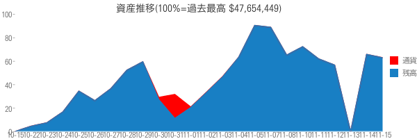 資産推移(100%=過去最高 $47,654,449)