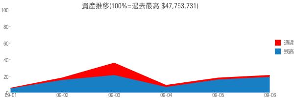 資産推移(100%=過去最高 $47,753,731)