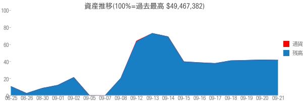 資産推移(100%=過去最高 $49,467,382)