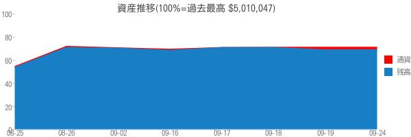 資産推移(100%=過去最高 $5,010,047)
