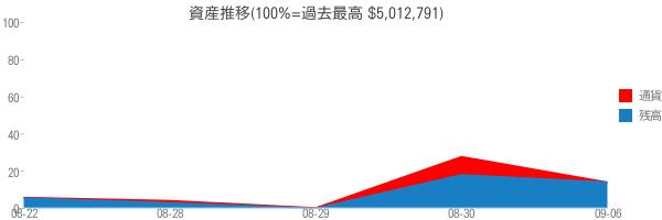 資産推移(100%=過去最高 $5,012,791)