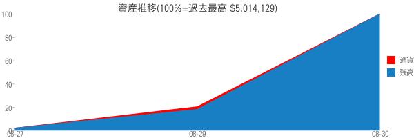 資産推移(100%=過去最高 $5,014,129)