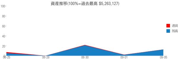 資産推移(100%=過去最高 $5,263,127)