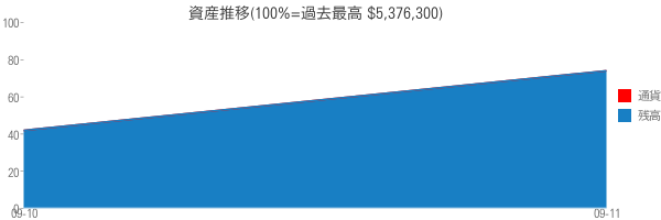 資産推移(100%=過去最高 $5,376,300)