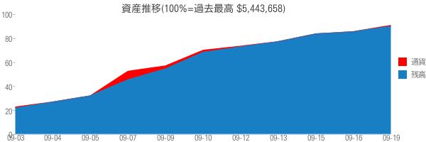 資産推移(100%=過去最高 $5,443,658)