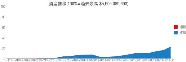資産推移(100%=過去最高 $5,500,089,693)