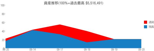 資産推移(100%=過去最高 $5,516,491)