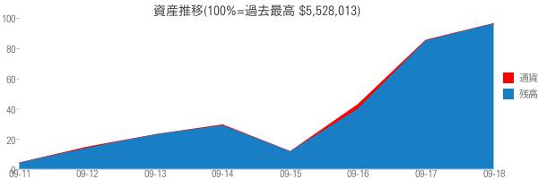 資産推移(100%=過去最高 $5,528,013)