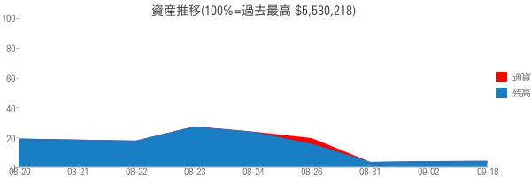 資産推移(100%=過去最高 $5,530,218)