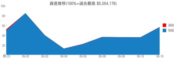 資産推移(100%=過去最高 $5,554,176)