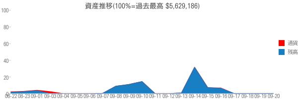 資産推移(100%=過去最高 $5,629,186)