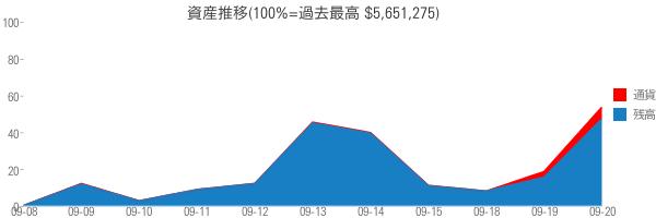 資産推移(100%=過去最高 $5,651,275)