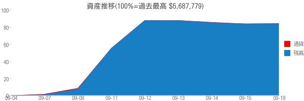 資産推移(100%=過去最高 $5,687,779)