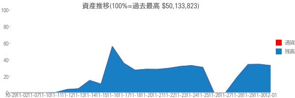 資産推移(100%=過去最高 $50,133,823)