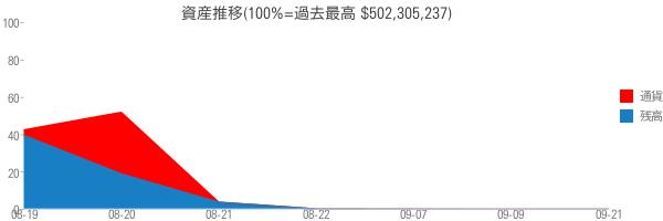 資産推移(100%=過去最高 $502,305,237)