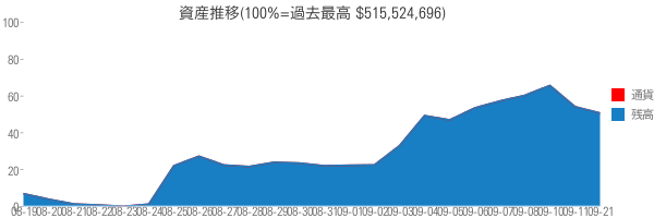 資産推移(100%=過去最高 $515,524,696)