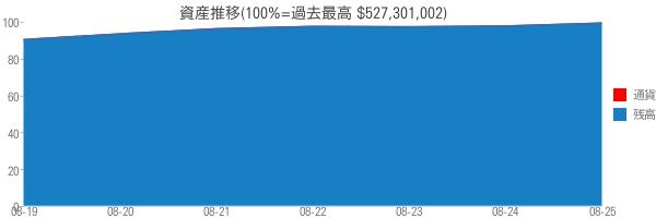 資産推移(100%=過去最高 $527,301,002)