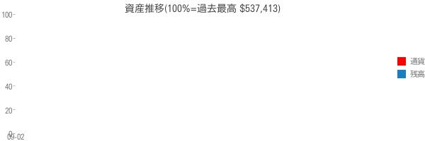 資産推移(100%=過去最高 $537,413)