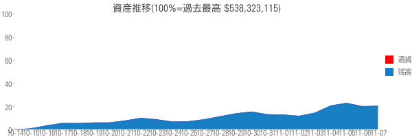 資産推移(100%=過去最高 $538,323,115)