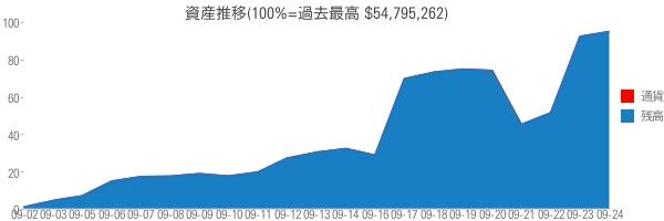 資産推移(100%=過去最高 $54,795,262)