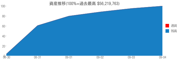 資産推移(100%=過去最高 $56,219,763)