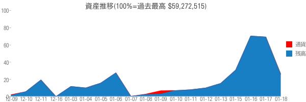 資産推移(100%=過去最高 $59,272,515)