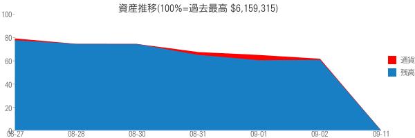 資産推移(100%=過去最高 $6,159,315)