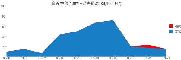資産推移(100%=過去最高 $6,196,947)