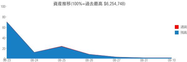 資産推移(100%=過去最高 $6,254,748)