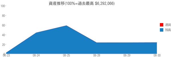 資産推移(100%=過去最高 $6,292,066)