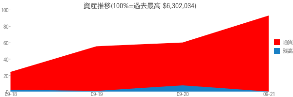 資産推移(100%=過去最高 $6,302,034)