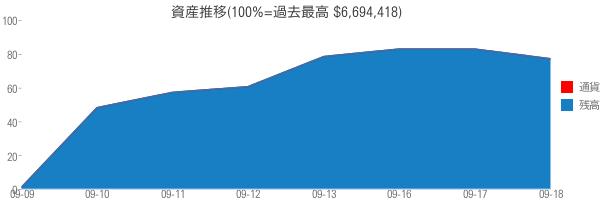 資産推移(100%=過去最高 $6,694,418)