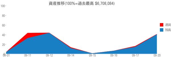 資産推移(100%=過去最高 $6,708,084)