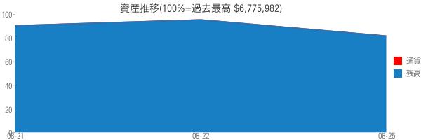 資産推移(100%=過去最高 $6,775,982)