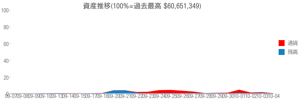 資産推移(100%=過去最高 $60,651,349)