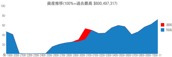 資産推移(100%=過去最高 $600,497,317)