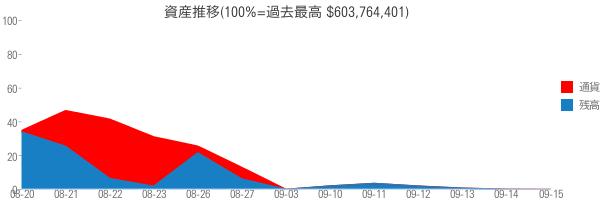 資産推移(100%=過去最高 $603,764,401)