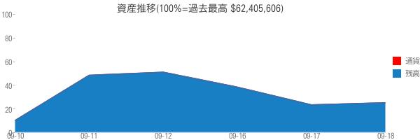 資産推移(100%=過去最高 $62,405,606)