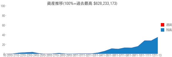 資産推移(100%=過去最高 $628,233,173)