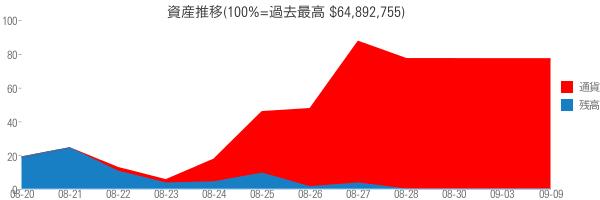 資産推移(100%=過去最高 $64,892,755)