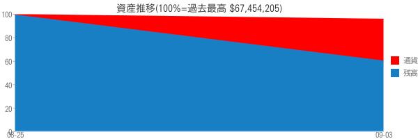 資産推移(100%=過去最高 $67,454,205)