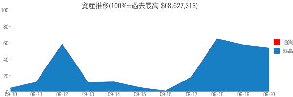 資産推移(100%=過去最高 $68,627,313)