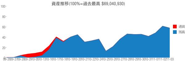 資産推移(100%=過去最高 $69,040,930)